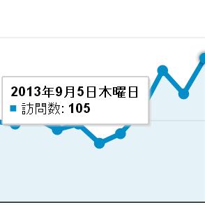 いわしブログアクセス100突破