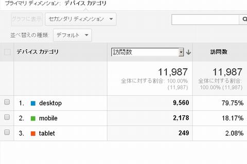 いわしブログアクセス元131216
