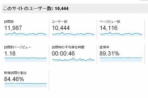 いわしブログユーザーサマリ―131216