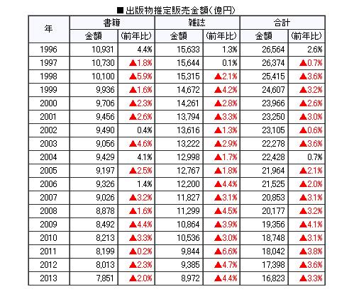 出版物推定販売金額1996~2013