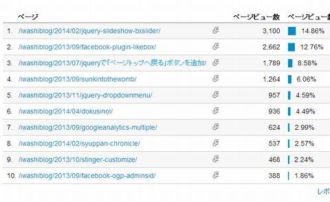 いわしブログアクセス解析140505 人気記事