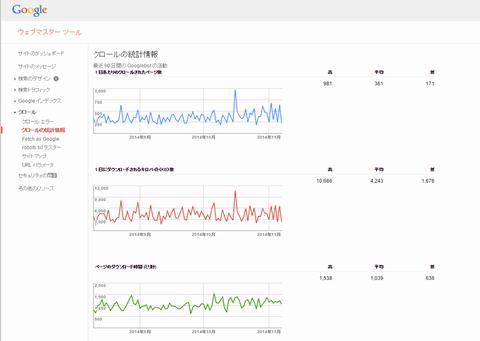 Googleウェブマスターツール クロールの統計情報
