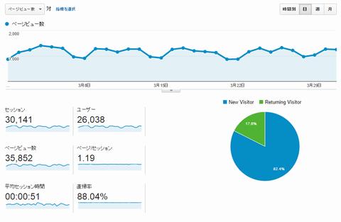 いわしブログ アクセス解析150401