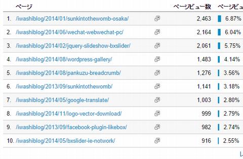 いわしブログ アクセス解析150401 アクセス上位の記事