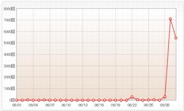 さくらインターネット サーバーコントロールパネル 503エラー発生状況