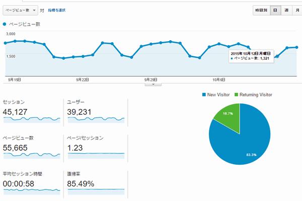 いわしブログのアクセス解析151015
