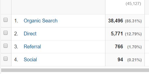 いわしブログのアクセス解析151015 アクセス経路