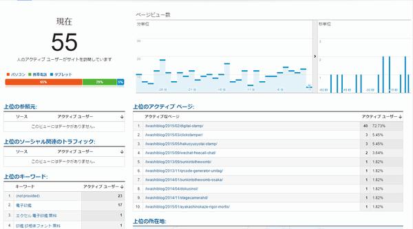 ブログアクセス急増 Googleアナリティクス