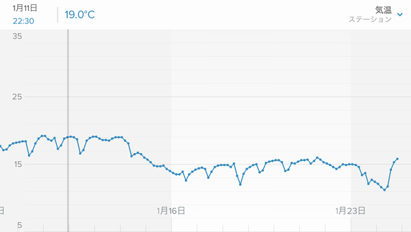 Netatmo グラフの期間変更