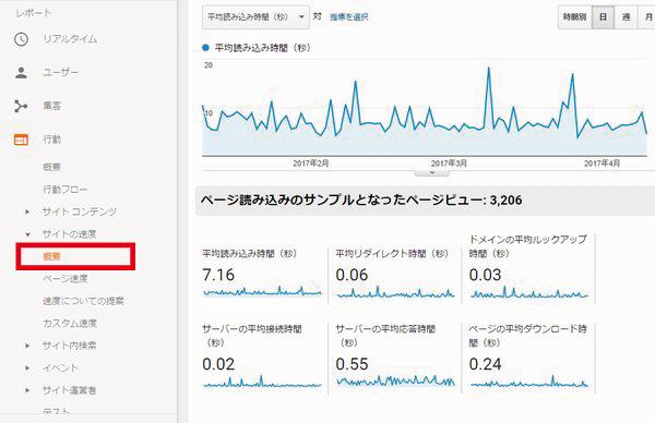 Googleアナリティクス サイトの速度