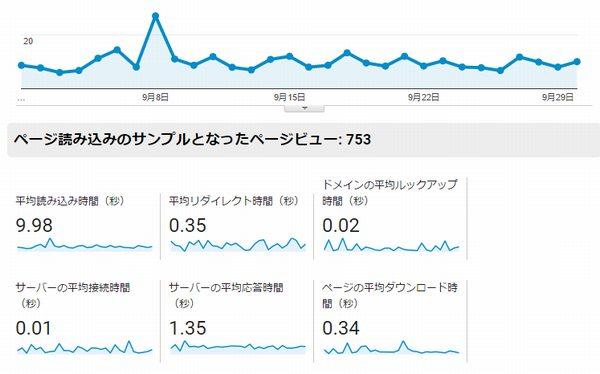 Googleアナリティクス サーバー移行前ページ速度
