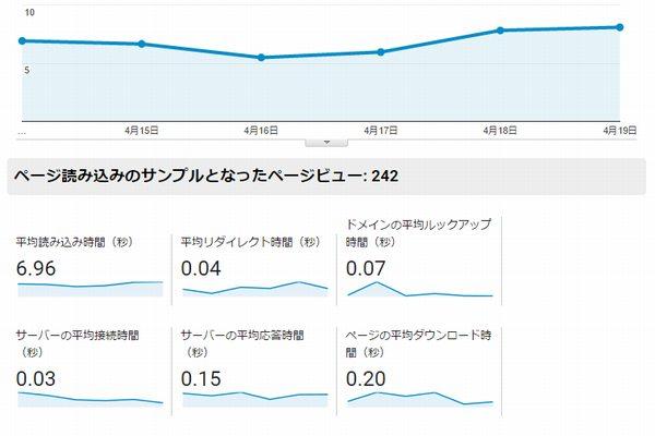 Googleアナリティクス サーバー移行後ページ速度
