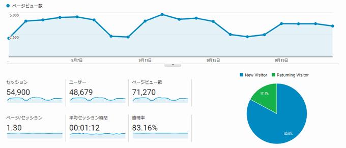 いわしブログ ドメイン移行前PV