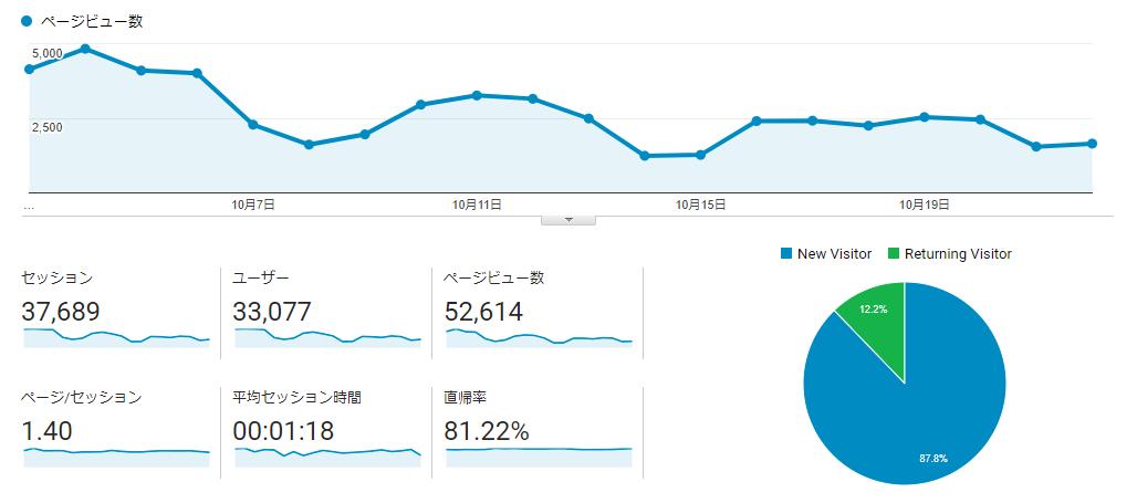 いわしブログ ドメイン移行後PV
