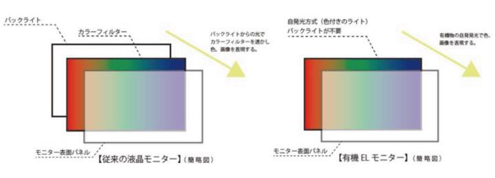 液晶と有機ELの違い