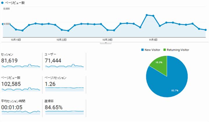 ブログ運営報告とアクセス数推移