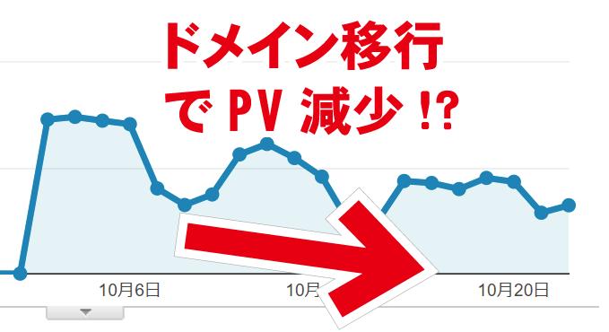 ドメイン移行でブログPV減少